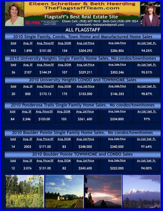 The Flagstaff 2010 Market Report