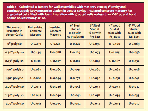 """Table 1 – Calculated U-factors for wall assemblies with masonry veneer, 1"""" cavity and continuous polyisocyanurate insulation in veneer cavity. Insulated concrete masonry has ungrouted cells filled with foam insulation with grouted cells no less than 2'-8"""" oc and bond beams no less than 4'-0"""" oc."""