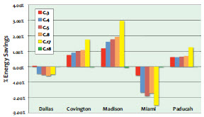 Figure 5. Yearly Energy Savings for Envelope Improvement in Various US Climates