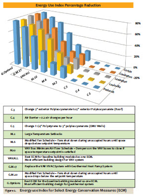 Figure 2. Energy Use Index for Select Energy Conservation Measures (ECM)