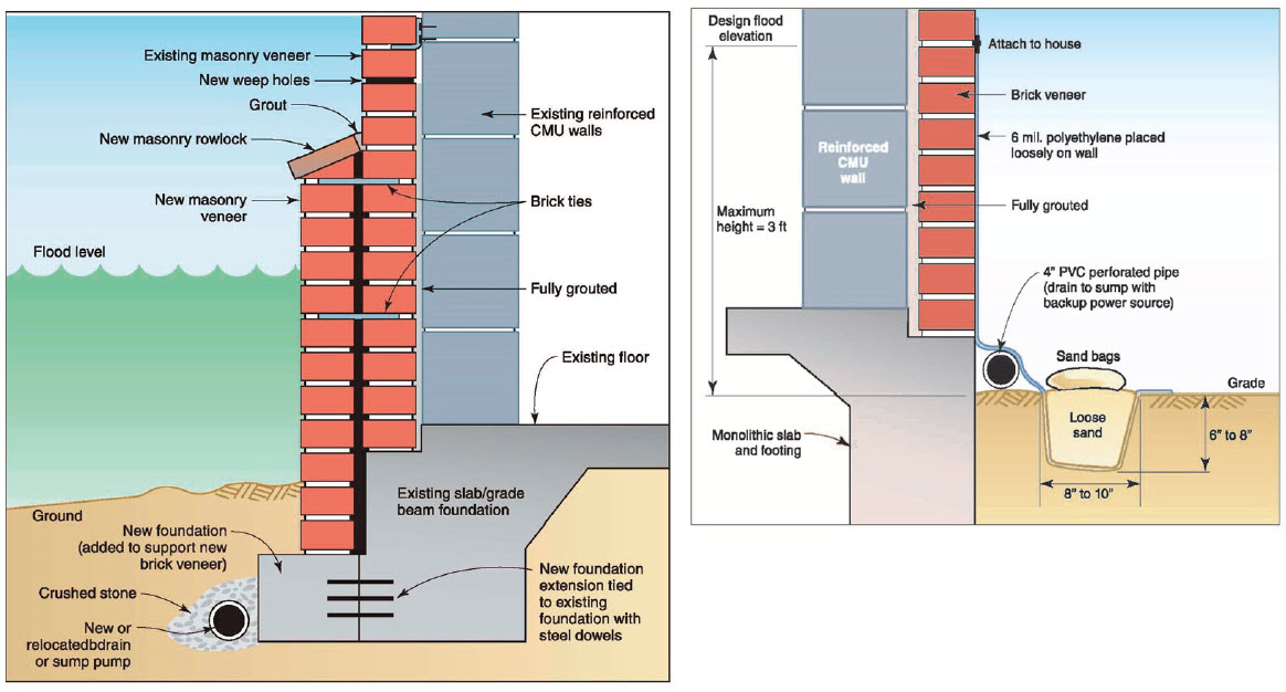 Figure 10 - FEMA suggests adding a waterproof membrane to existing framing and protecting it with a masonry veneer.