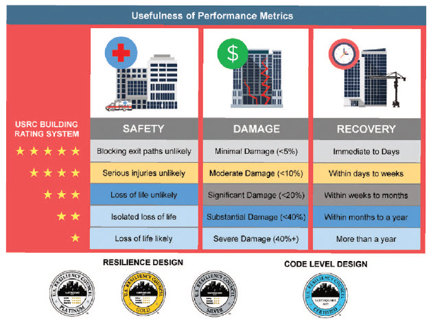 Figure 13 – US Resiliency Council (USRC). The Council formed mostly by structural engineers is implementing and disseminating rating systems that describe performance of buildings during earthquakes and other natural hazard events.