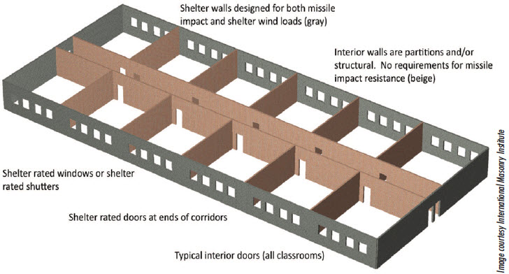 A school can easily be built to function as shelter in case of weather emergencies, like tornadoes and other high wind events. Masonry perimeter walls, corridor and partition walls provide both strength and compartmentation economically in familiar repetition for easy way-finding.