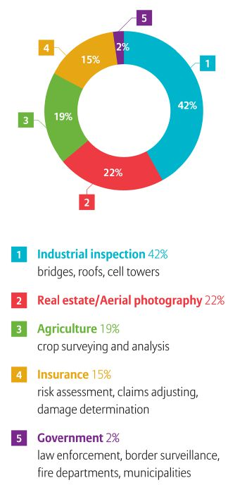 The use of drones for industrial inspection, which includes cell towers, represents 42 percent in a breakdown by industry.  Source: FAA Aerospace Forecast FY2016-2036