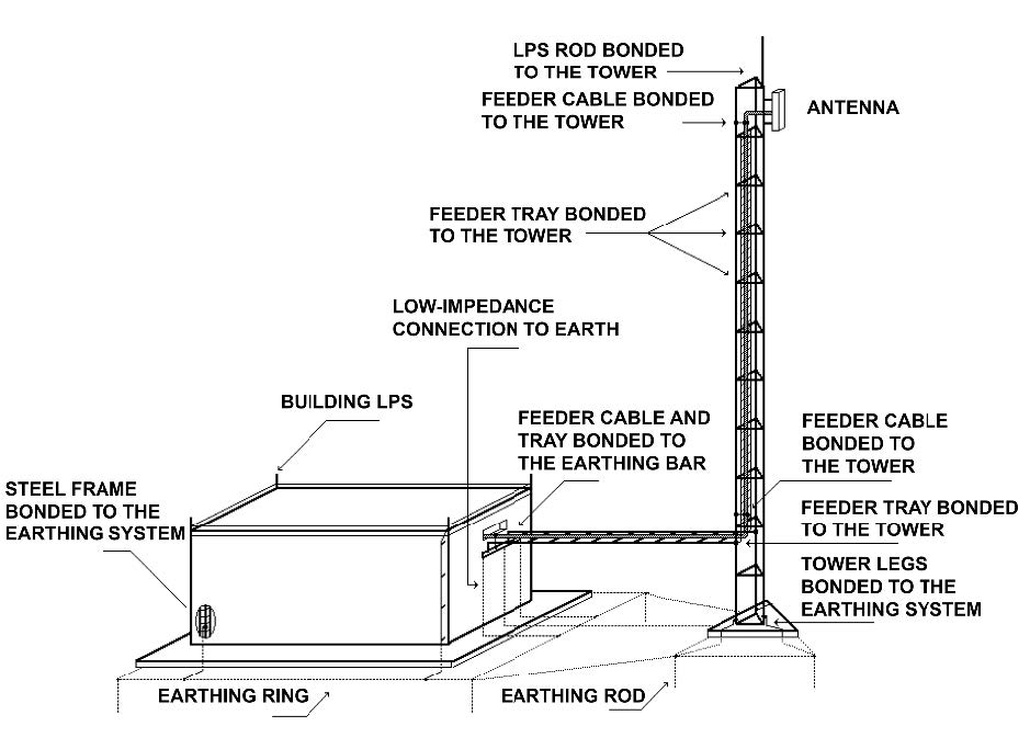 Figure 1.  A general view of earthing and bonding procedures external to a shelter, as shown in ITU K56 recommendations.  To ensure that the rings produce low earth potential rise (EPR) during lightning current flow, designers must pay attention and keep the ring installations as symmetrical as possible. 1 of 9