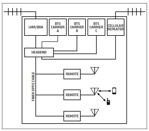 A converged DAS for both public safety and commercial communications would use a bidirectional amplifier or signal booster to feed the public safety signal to the headend. It would use base transceiver stations or an off-the-air repeater to feed cellular system signals to the headend.