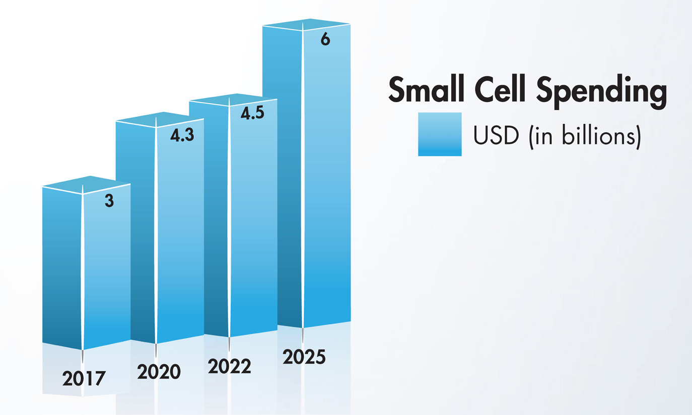 Figure 1. Spending on small cells is expected to increase from the $3 billion spent last year to as much as $6 billion to be spent in 2026. Source: Northeast DAS & Small Cell Association