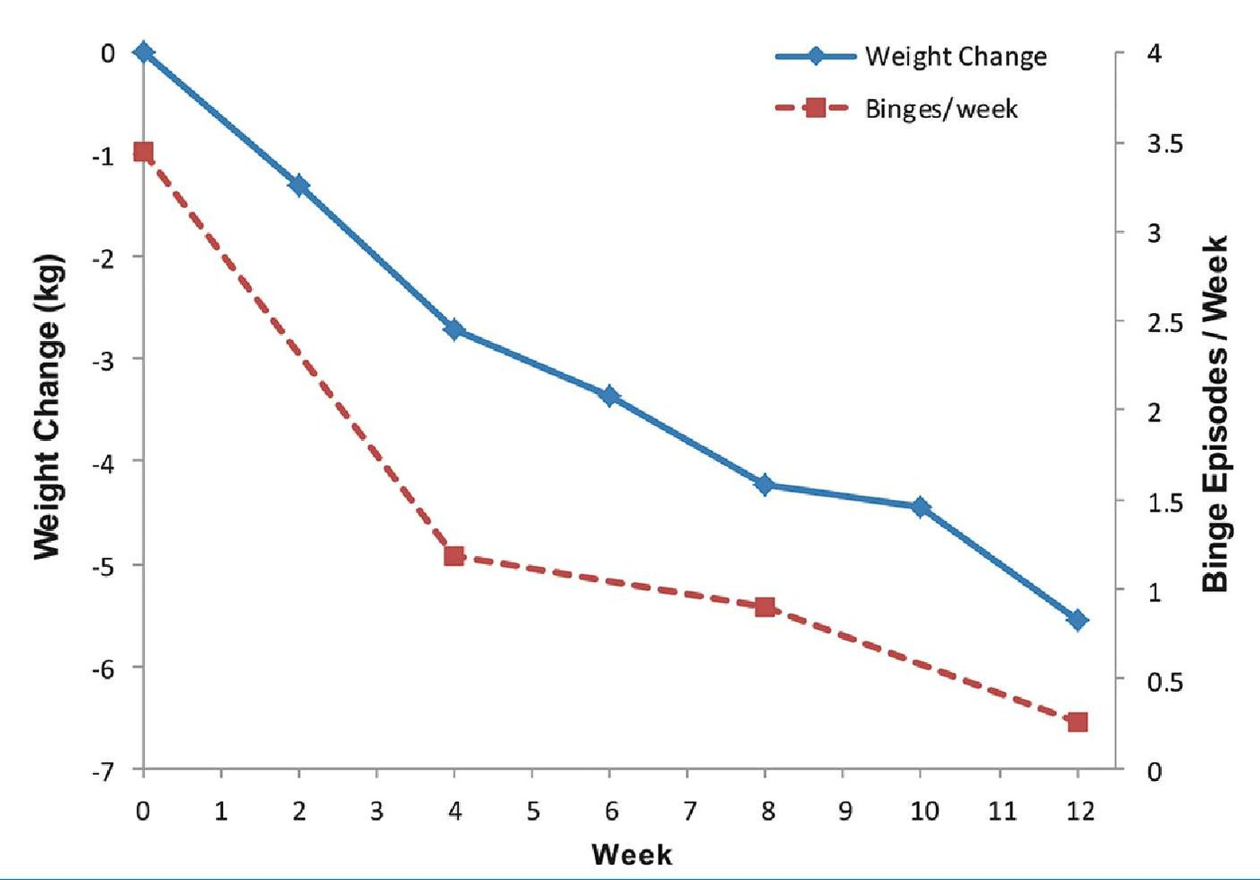 FIGURE 1. Cumulative mean weight (kg) change and weekly binge episodes over 12 weeks ofphentermine–topiramate treatment