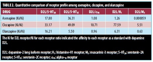 TABLE 2. Quantitative comparison of receptor profile among asenapine, clozapine, and olanzapine
