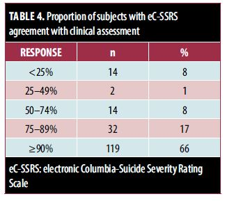 TABLE 4. Proportion of subjects with eC-SSRS agreement with clinical assessment