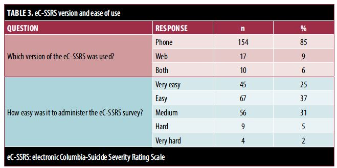 TABLE 3. eC-SSRS version and ease of use