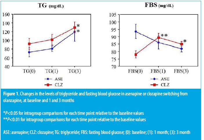 Figure 1. Changes in the levels of triglyceride and fasting blood glucose in asenapine or clozapine switching from olanzapine, at baseline and 1 and 3 months
