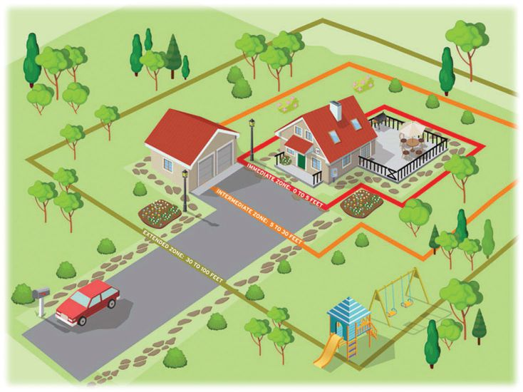 "Home Ignition Zone guide. When there is a fire near someone's home, there are three different zones – zero to 5 feet, 5 to 30 feet and 30 to 100 feet. ""Where right-of-way machines come into play is in the extended zone, 30 to 100 feet,"" says Brett Huet. Image courtesy of the National Fire Protection Agency."