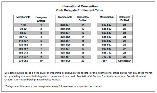 International Convention Club Delegate Entitlement Table