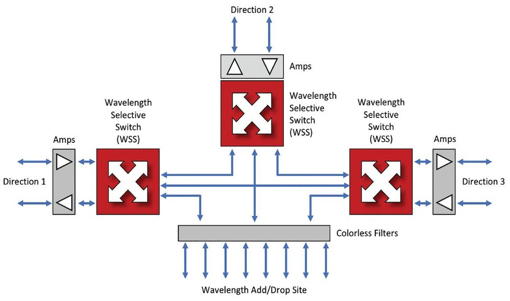 General Colorless-Directionless-Contentionless (CDC) architecture. Image by Ciena.