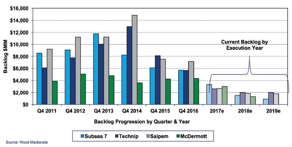 Figure 1. Tier One Marine Contractor Backlogs Q4 2011-2019e. 2 of 5