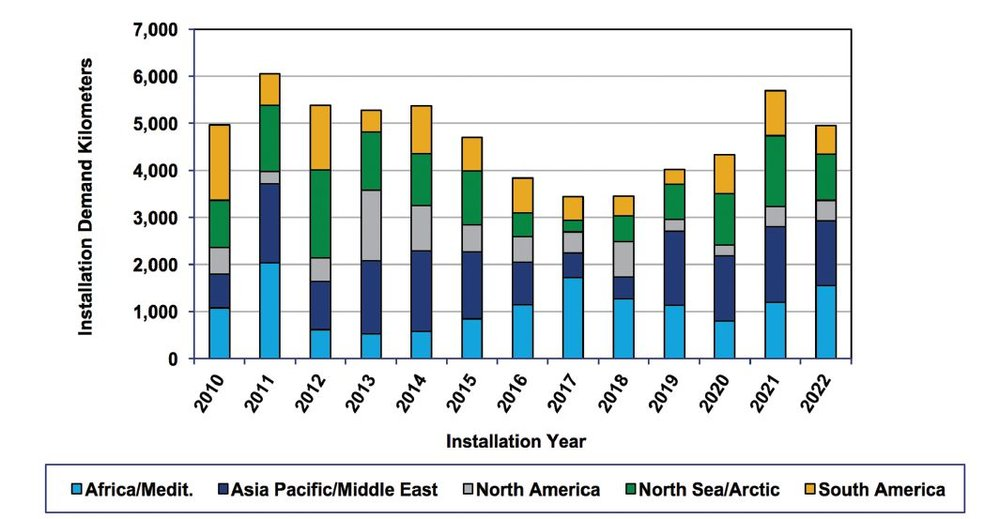 Figure 3. Regional Marine Construction Demand in Kilometres, 2010-2022. 5 of 5