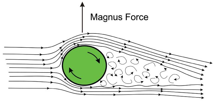 Sketch of Magnus Effect. Image credit: Wikimedia Commons.