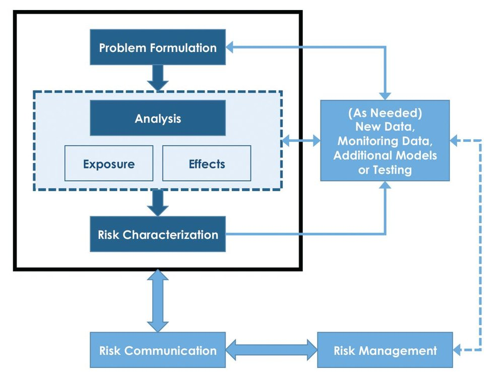 Figure 2. The Ecological Risk Assessment Framework (Adapted from EPA, 1998).