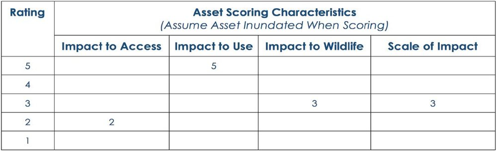 Table 1. Example of Effects/Consequence Scoring Table for an Asset. Total possible score = 4 characteristics x possible maximum score of 5 = 20. Asset specific consequence score = 13/20 = 0.65.