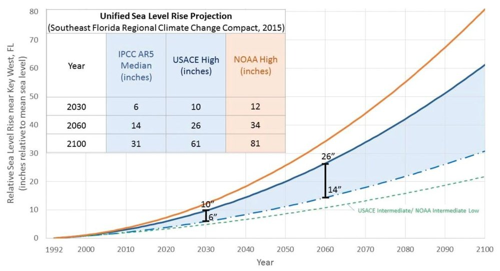 Unified Sea Level Rise Projection from the Southeast Florida Regional Climate Change Compact, 2015. Image Source: www.southeastfloridaclimatecompact.org.