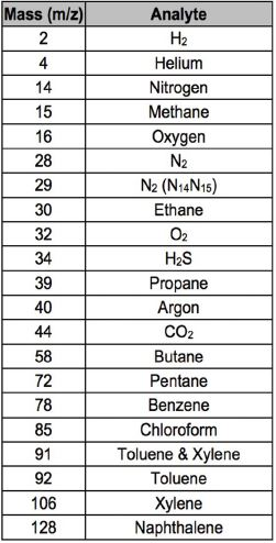 Table 1. Non-exhaustive list of select chemical ions monitored in parallel and in real-time by the UMS. The list shown is an example of analytes of highest interest and not a complete representation of the ions monitored during the described project.