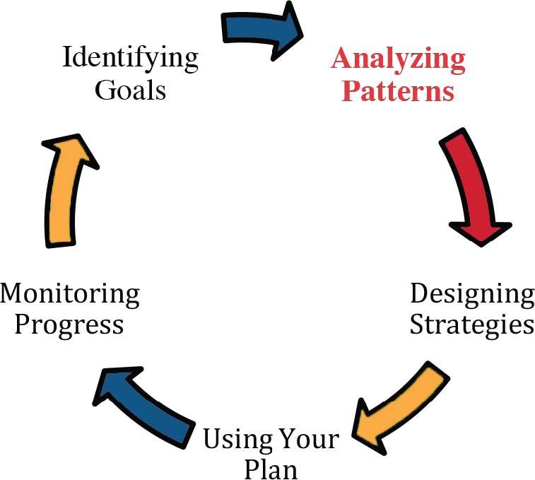 Analyzing Patterns