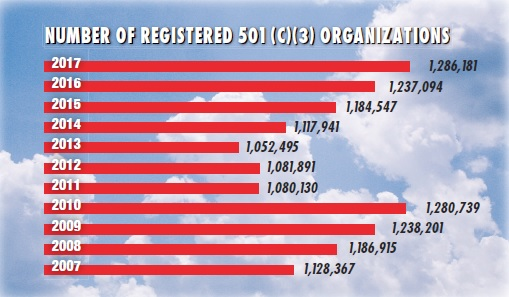 NUMBER OF REGISTERED 501 (C)(3) ORGANIZATIONS
