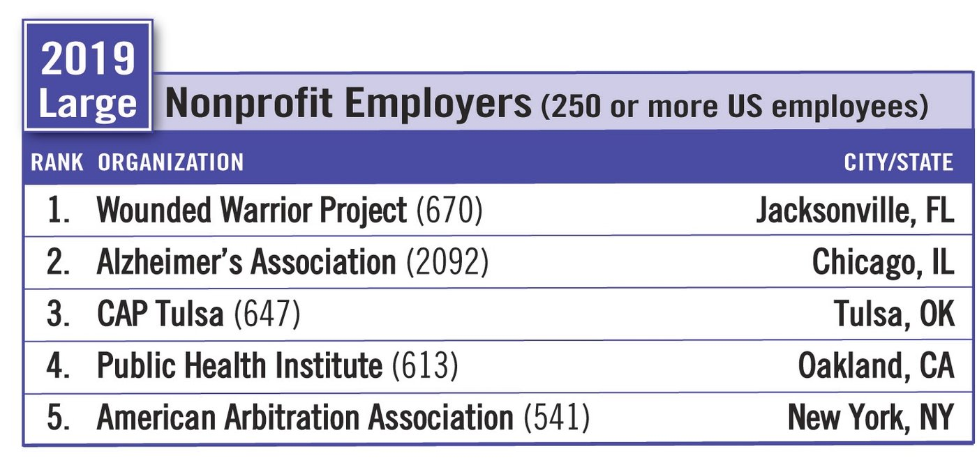 2019 Large Nonprofit Employers (250 or more US employees)