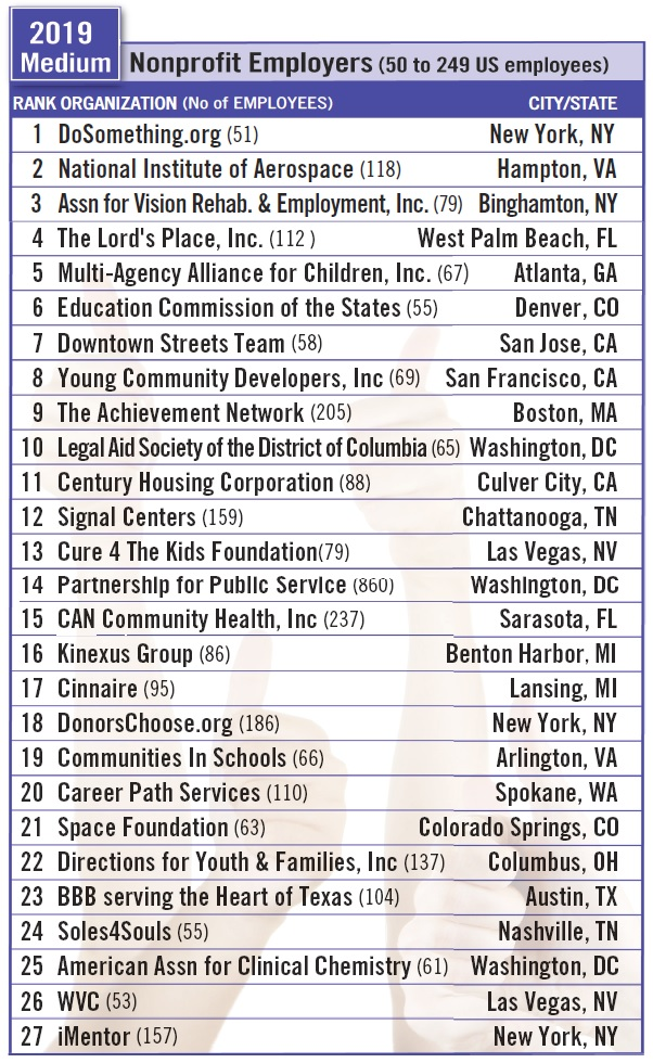 2019 Medium Nonprofit Employers (50 to 249 US employees)