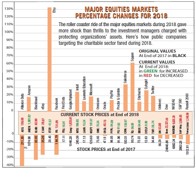 MAJOR EQUITIES MARKETS PERCENTAGE CHANGES FOR 2018