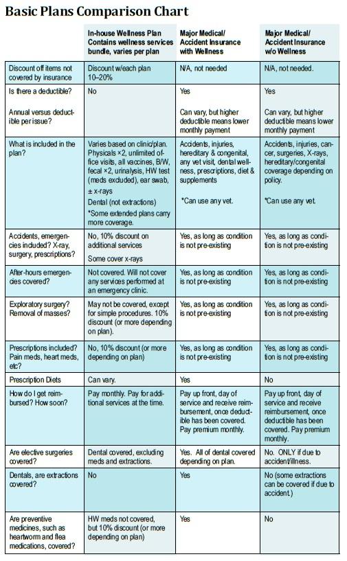 Basic Plans Comparison Chart