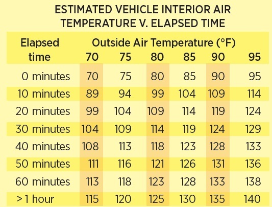 ESTIMATED VEHICLE INTERIOR AIR TEMPERATURE V. ELAPSED TIME