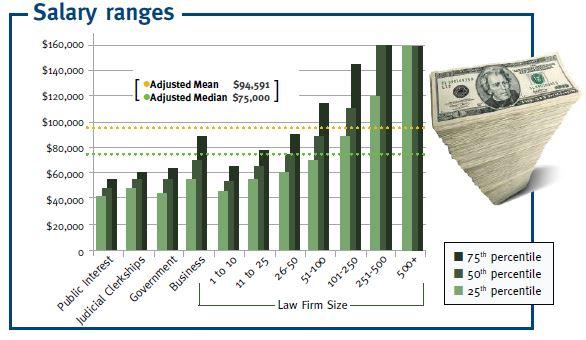 Salary ranges