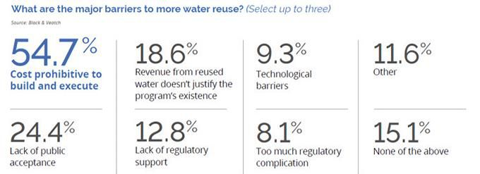 Figure 3. Barriers to reuse