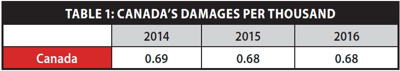 TABLE 1: CANADA'S DAMAGES PER THOUSAND