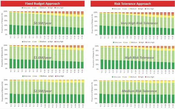 Table 2: Scenario Analysis Results