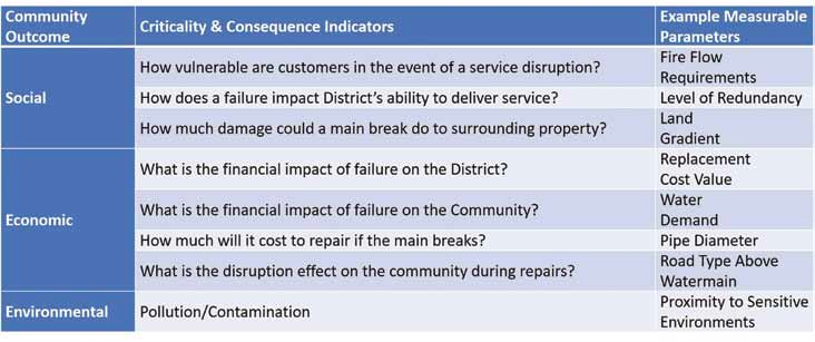 Table 1: Example of Criticality and Consequence Indicators