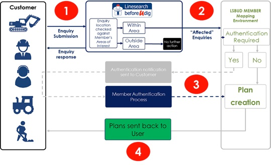 Figure 2 Overview of LSBUD Architecture