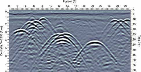 Figure 1: Multiple targets create numerous hyperbolic responses making GPR data challenging to interpret.