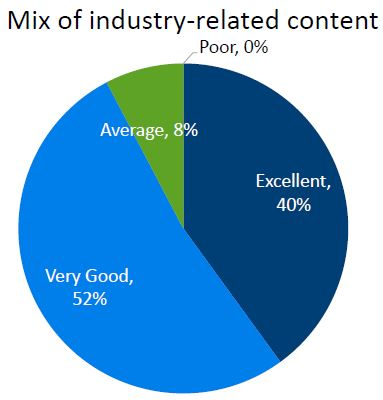 Mix of industry‐related content
