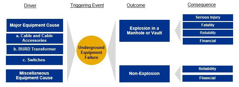 SCE's bow-tie analysis for underground equipment failure risk (Source: SCE's RAMP Filing)