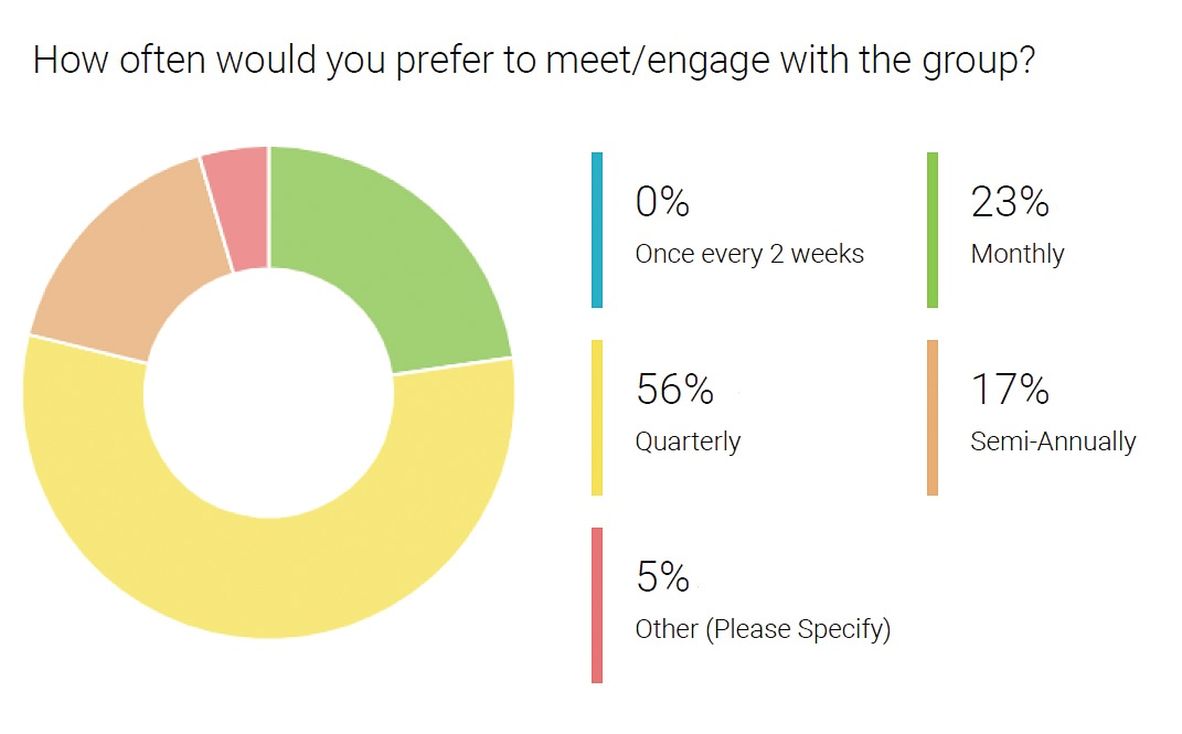 How often would you prefer to meet/engage with the group?