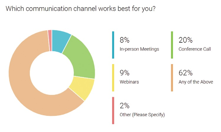 Which communication channel works best for you?