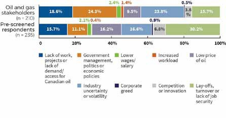Figure 5: Reasons cited for employment risk