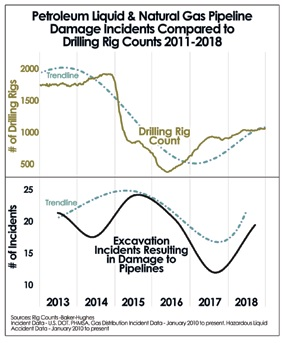 Petroleum Liquid & Natural Gas Pipeline Damage Incidents Compared to Drilling Rig Counts 2011-2018