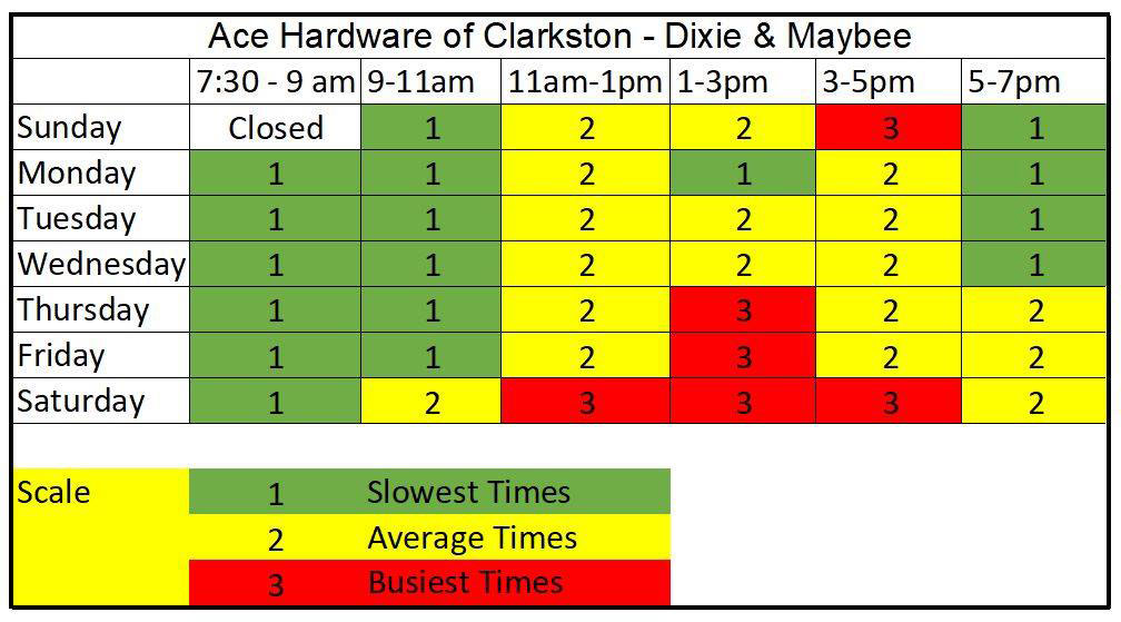 "Ace Hardware of Clarkston posts a ""Best Time to Shop"" chart on Facebook and Instagram, which lets customers know the busiest and slowest times so they can plan their shopping to better spread out visits. The chart shown here is based on the week of March 29- April 4."