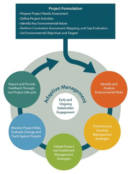 Figure 1: A best-practices approach for managing environmental risks of navigation infrastructure projects.