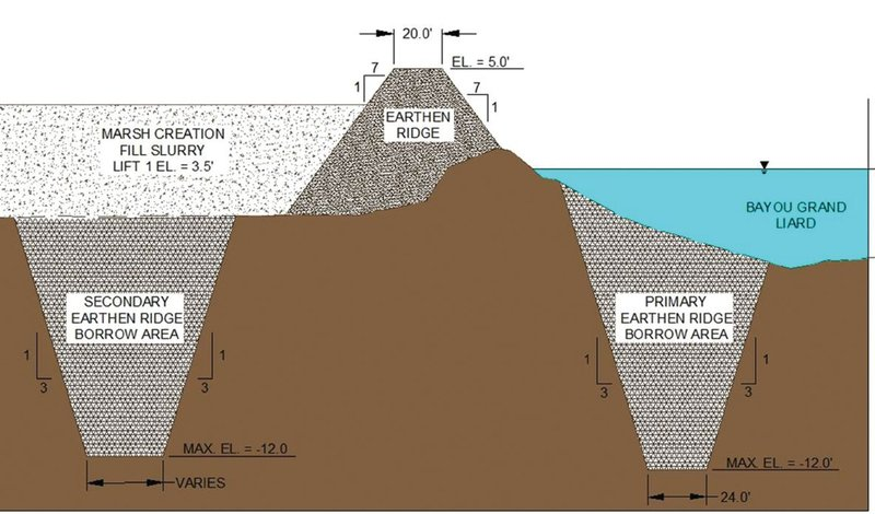 Diagram of restoration of a ridge on the east bank of Louisiana's Bayou Grand Liard and the creation of new marsh to the east. Later, containment dikes will be gapped to encourage natural hydrology and habitat. He enhancement of the natural ridge reestablishes the demarcation of waterway and marsh habitat. A containment dike will enclose a new marsh area filled with slurry that will be planted with plugs of smooth cordgrass. Upon settlement, gaps will be made in the marsh containment dikes to encourage establishment of natural marsh hydrology and fisheries support functions.
